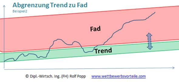 Abgrenzung Trend Fad Beispiel