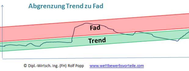 Abgrenzung Trend Fad