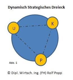 Dynamisch Strategisches Dreieck - App1