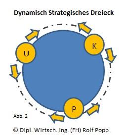 Dynamisch Strategisches Dreieck - App2 - Rotation