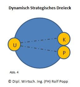 Dynamisch Strategisches Dreieck - App4 - Kunde Produkt Beziehung