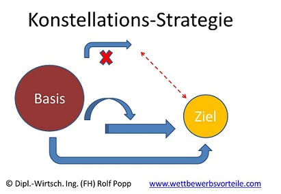 Konstellations-Strategie