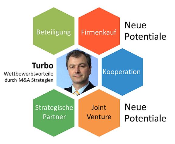 M&A Turbo-Wettbewerbsvorteile Rolf Popp