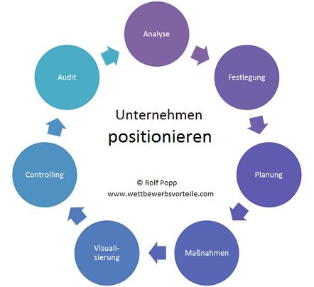 Unternehmenspositionierung-Ablauf