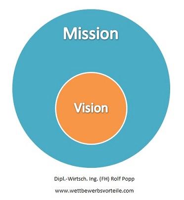 Wettbewerbsvorteil Vision Mission