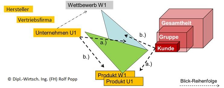 Wettbewerbsvorteil strategisches Dreieck beim Verkauf